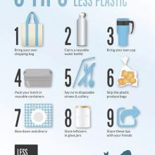 Reducing Plastic Waste